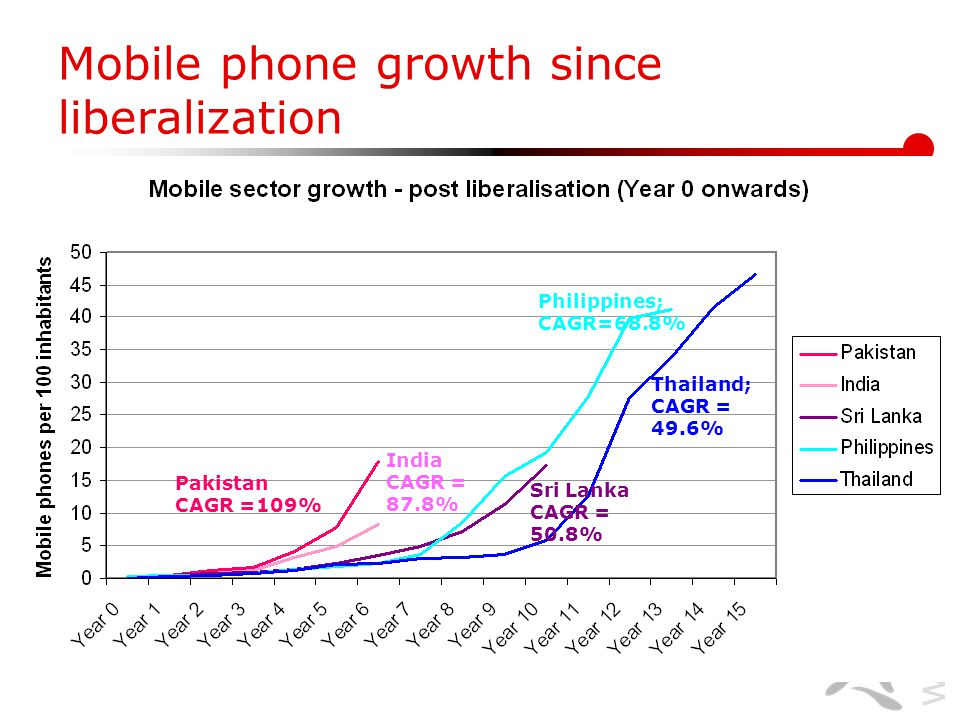 www.lirneasia.net Mobile phone growth since liberalization Thailand; CAGR = 49.6% Sri Lanka CAGR = 50.8% Philippines; CAGR=68.8% Pakistan CAGR =109% India CAGR = 87.8%