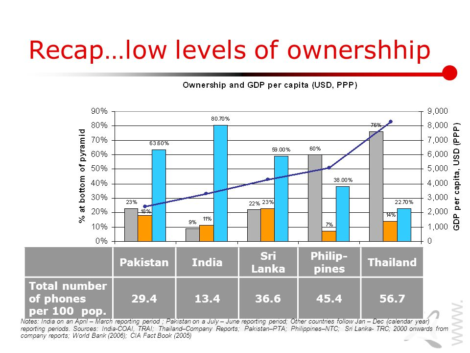 www.lirneasia.net Recap…low levels of ownershhip PakistanIndia Sri Lanka Philip- pines Thailand Total number of phones per 100 pop.