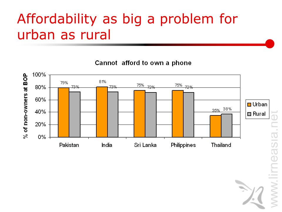 www.lirneasia.net Affordability as big a problem for urban as rural