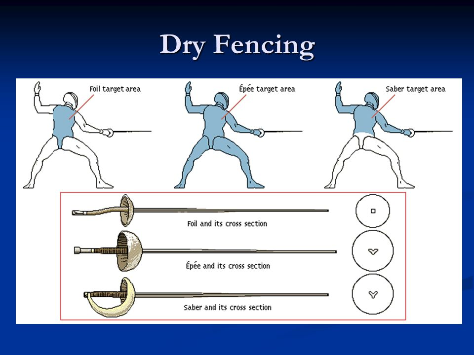 Saber Valid target is anywhere above the waist Valid target is anywhere above the waist Fencer must establish priority for a valid touch Fencer must e