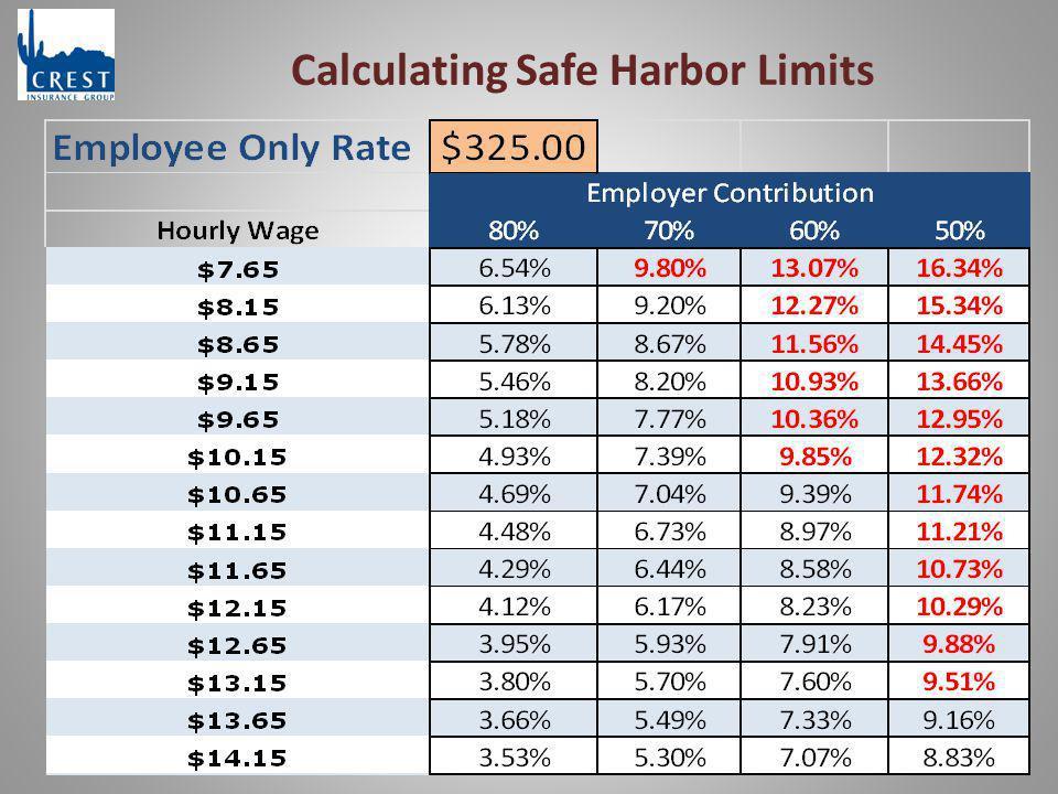 Calculating Safe Harbor Limits