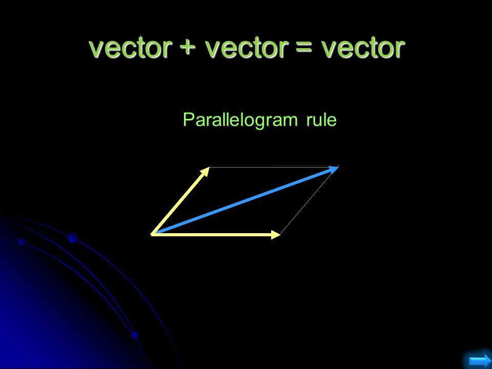 vector + vector = vector Parallelogram rule