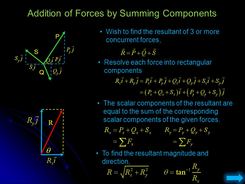 Addition of Forces by Summing Components Wish to find the resultant of 3 or more concurrent forces, Resolve each force into rectangular components The