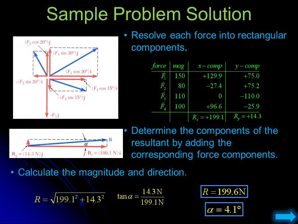 Sample Problem Solution Resolve each force into rectangular components. Calculate the magnitude and direction. Determine the components of the resulta