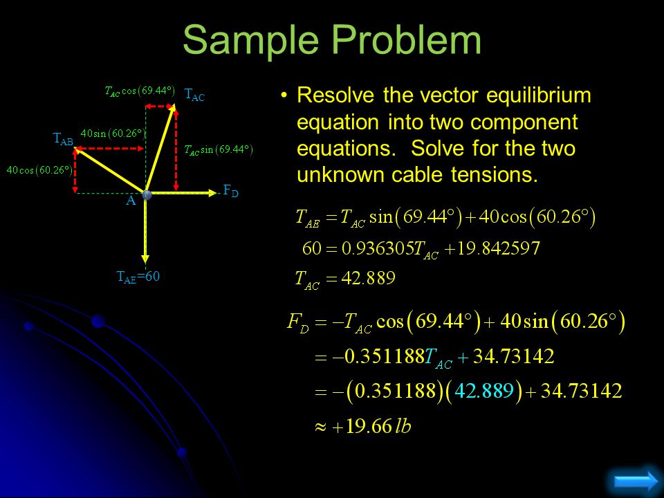 Sample Problem Resolve the vector equilibrium equation into two component equations. Solve for the two unknown cable tensions. T AB T AC FDFD T AE =60