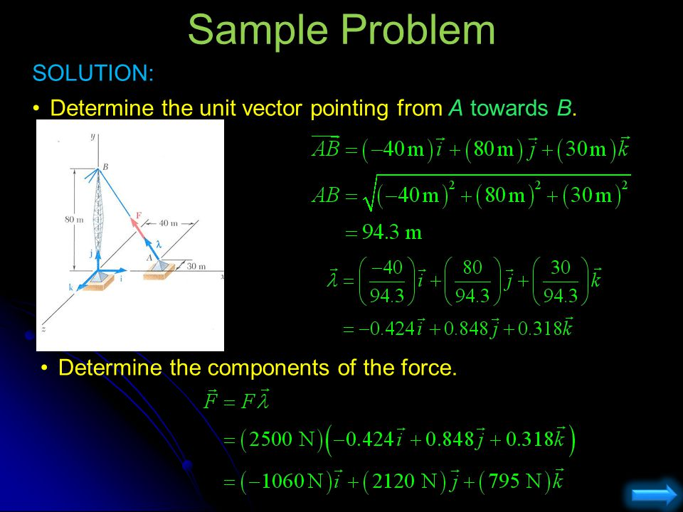 Sample Problem SOLUTION: Determine the unit vector pointing from A towards B. Determine the components of the force.