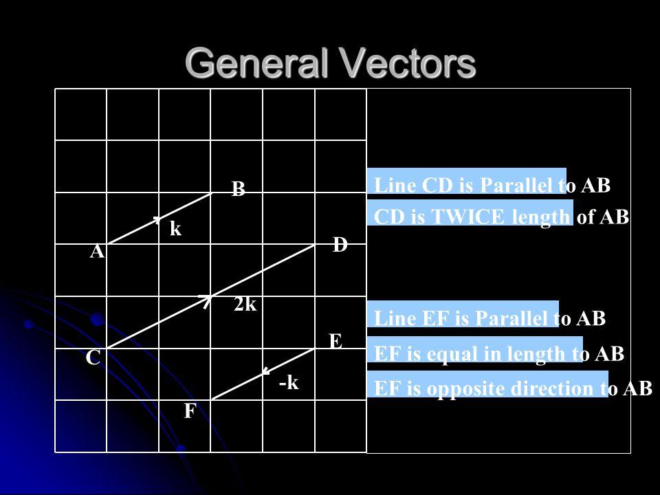 Write these Vectors in terms of k k A B C D E F G H 2k 1½k ½k -2k
