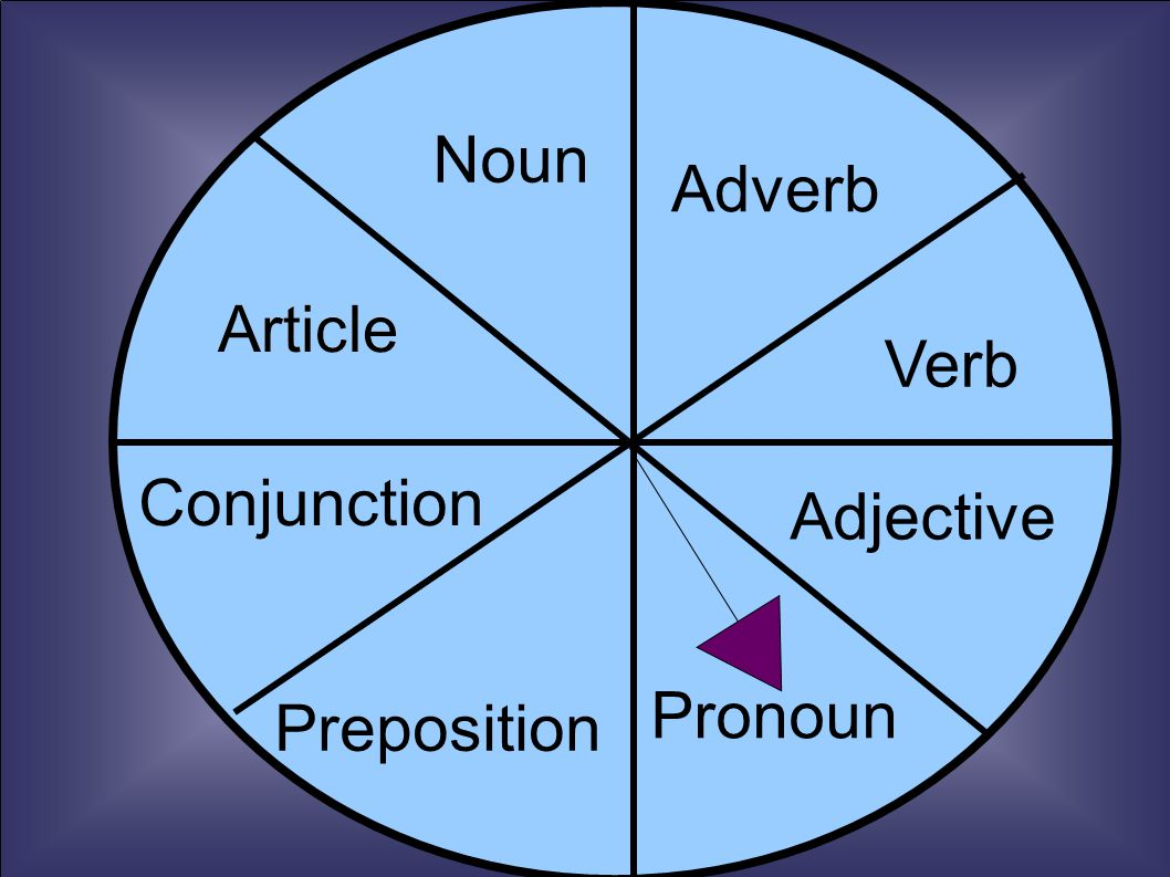Article Noun Conjunction Article Adverb Verb Preposition Adjective Pronoun