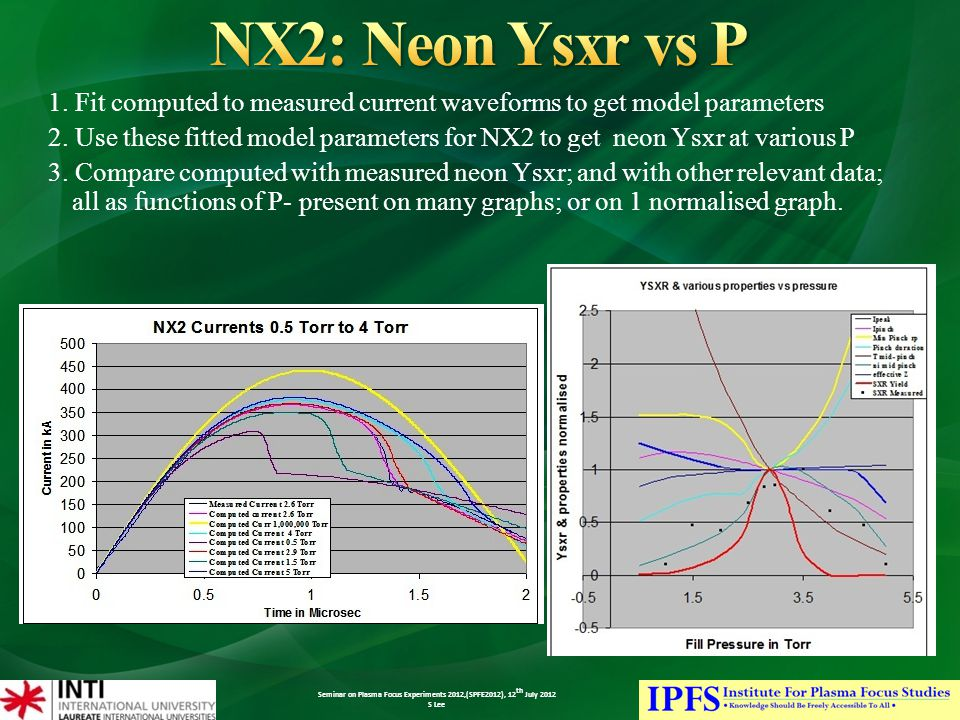 Seminar on Plasma Focus Experiments 2012,(SPFE2012), 12 th July 2012 S Lee 1.