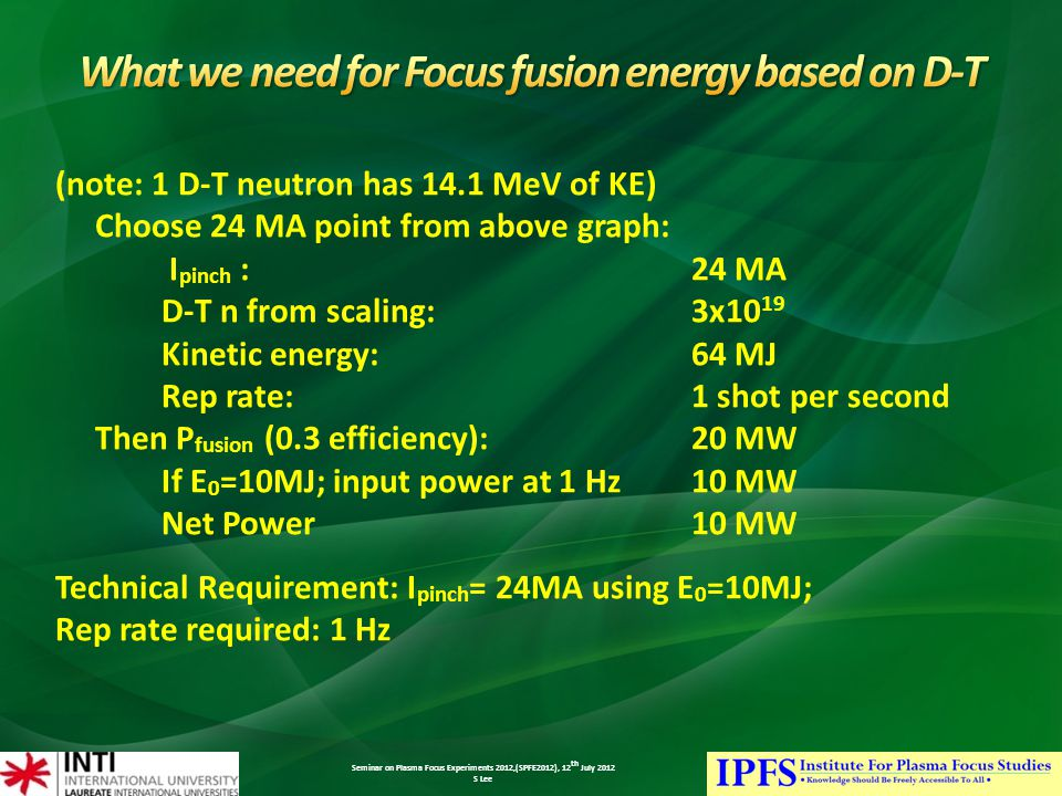 Seminar on Plasma Focus Experiments 2012,(SPFE2012), 12 th July 2012 S Lee (note: 1 D-T neutron has 14.1 MeV of KE) Choose 24 MA point from above graph: I pinch : 24 MA D-T n from scaling: 3x10 19 Kinetic energy: 64 MJ Rep rate: 1 shot per second Then P fusion (0.3 efficiency): 20 MW If E 0 =10MJ; input power at 1 Hz 10 MW Net Power 10 MW Technical Requirement: I pinch = 24MA using E 0 =10MJ; Rep rate required: 1 Hz