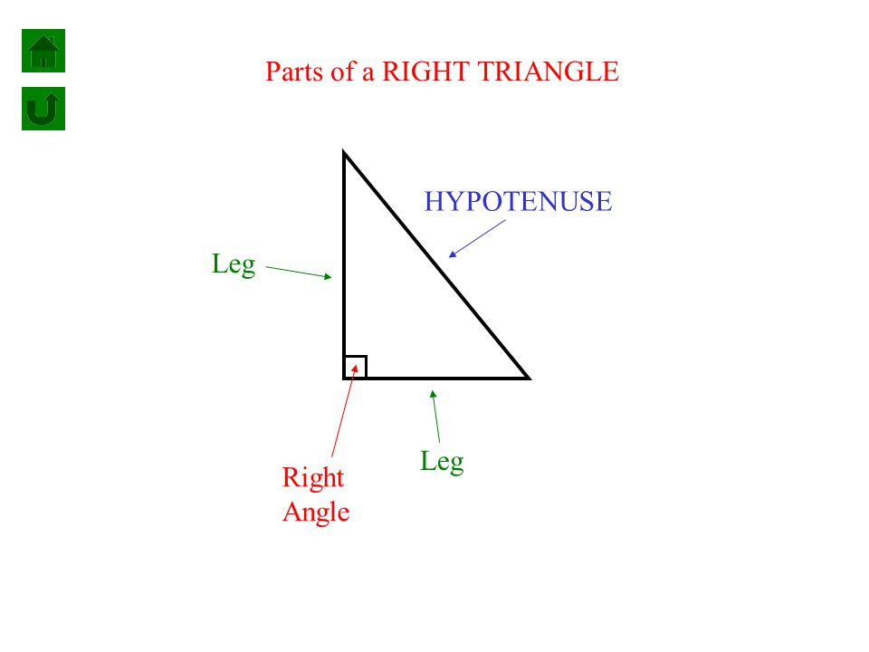 Parts of a RIGHT TRIANGLE Leg HYPOTENUSE Right Angle