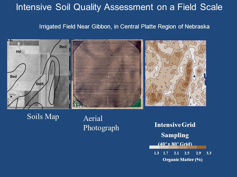 Intensive Grid Sampling (40' x 80' Grid) Organic Matter (%) Aerial Photograph Soils Map Intensive Soil Quality Assessment on a Field Scale Irrigated Field Near Gibbon, in Central Platte Region of Nebraska