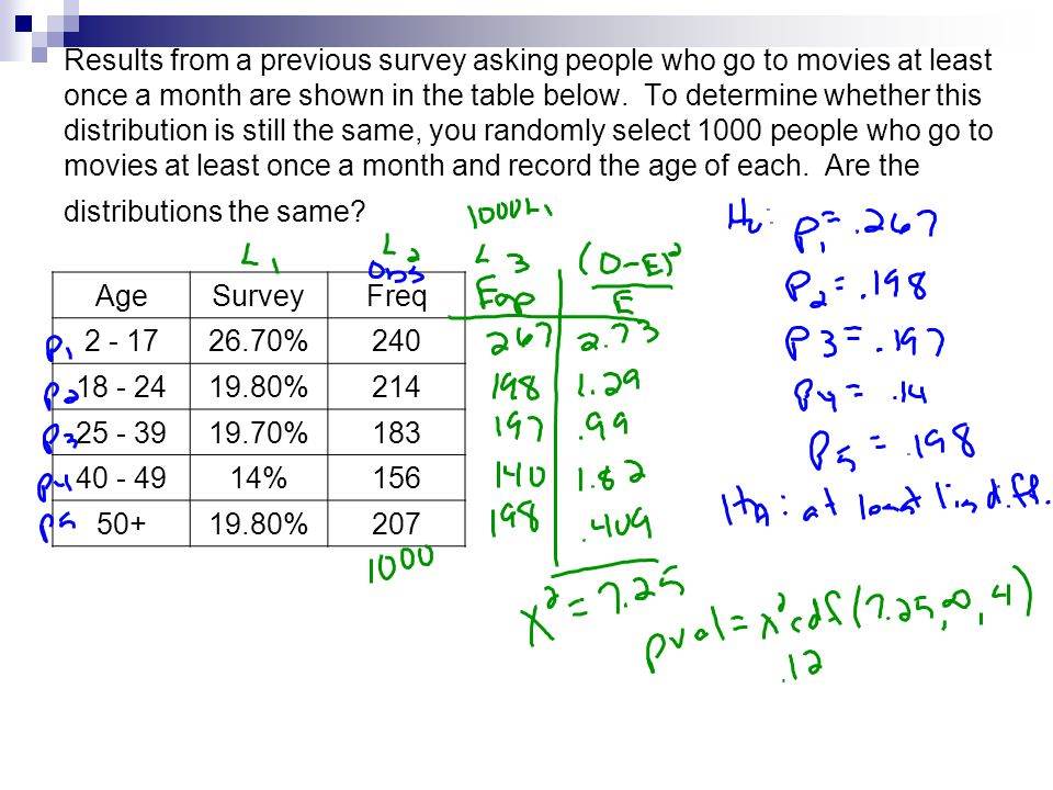 Results from a previous survey asking people who go to movies at least once a month are shown in the table below.