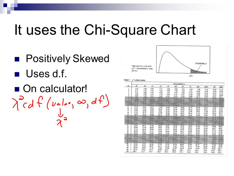 It uses the Chi-Square Chart Positively Skewed Uses d.f. On calculator!