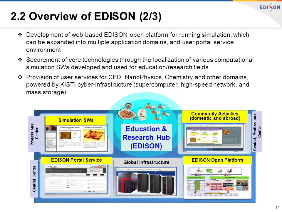 Professional Center Community Activities (domestic and abroad) EDISON Portal Service Global Infrastructure EDISON Open Platform Central Center Central, Professional Center Simulation SWs Education & Research Hub (EDISON)  Development of web-based EDISON open platform for running simulation, which can be expanded into multiple application domains, and user portal service environment  Securement of core technologies through the localization of various computational simulation SWs developed and used for education/research fields  Provision of user services for CFD, NanoPhysics, Chemistry and other domains, powered by KISTI cyber-infrastructure (supercomputer, high-speed network, and mass storage) 2.2 Overview of EDISON (2/3) 11