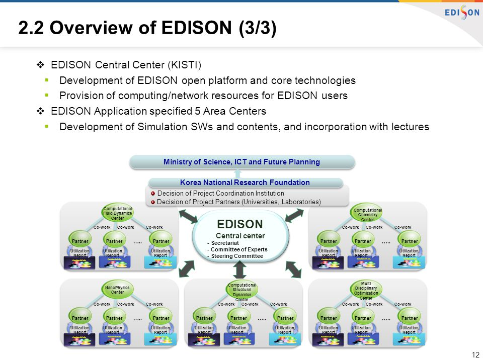 2.2 Overview of EDISON (3/3)  EDISON Central Center (KISTI)  Development of EDISON open platform and core technologies  Provision of computing/network resources for EDISON users  EDISON Application specified 5 Area Centers  Development of Simulation SWs and contents, and incorporation with lectures EDISON - Secretariat - Committee of Experts - Steering Committee …..