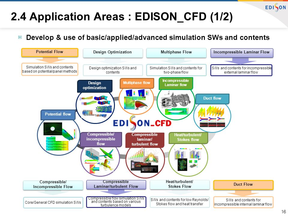 ▣ Develop & use of basic/applied/advanced simulation SWs and contents Compressible/ incompressible flow Incompressible Laminar flow Compressible laminar/ turbulent flow Design optimization Potential flow Heat/turbulent/ Stokes flow Duct flow Multiphase flow Simulation SWs and contents based on potential/panel methods Compressible flow simulation SWs and contents based on various turbulence models SWs and contents for low Reynolds/ Stokes flow and heat transfer Core/General CFD simulation SWs Potential Flow Compressible/ Incompressible Flow Compressible Laminar/turbulent Flow Heat/turbulent/ Stokes Flow SWs and contents for incompressible internal laminar flow SWs and contents for incompressible external laminar flow Design optimization SWs and contents Simulation SWs and contents for two-phase flow Duct Flow Multiphase Flow Incompressible Laminar Flow Design Optimization 2.4 Application Areas : EDISON_CFD (1/2) 16