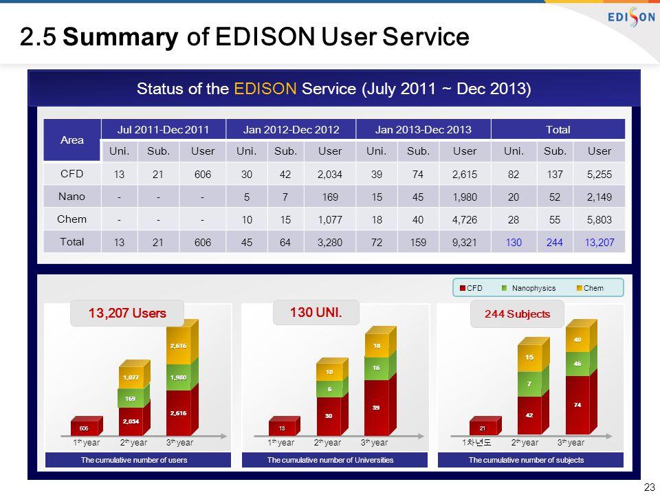 23 Status of the EDISON Service (July 2011 ~ Dec 2013) Area Jul 2011-Dec 2011Jan 2012-Dec 2012Jan 2013-Dec 2013Total Uni.Sub.UserUni.Sub.UserUni.Sub.UserUni.Sub.User CFD 132160630422,03439742,615821375,255 Nano -- - 5716915451,98020522,149 Chem - - - 10151,07718404,72628555,803 Total 132160645643,280721599,32113024413,207 606 2,034 2,615 169 1,980 13 30 39 5 15 21 42 74 7 45 1,0772,61510 18 1540 CFDNanophysicsChem 1 th year 2 th year 3 th year1 th year 2 th year 3 th year 1 차년도 2 th year 3 th year The cumulative number of usersThe cumulative number of UniversitiesThe cumulative number of subjects 130 UNI.