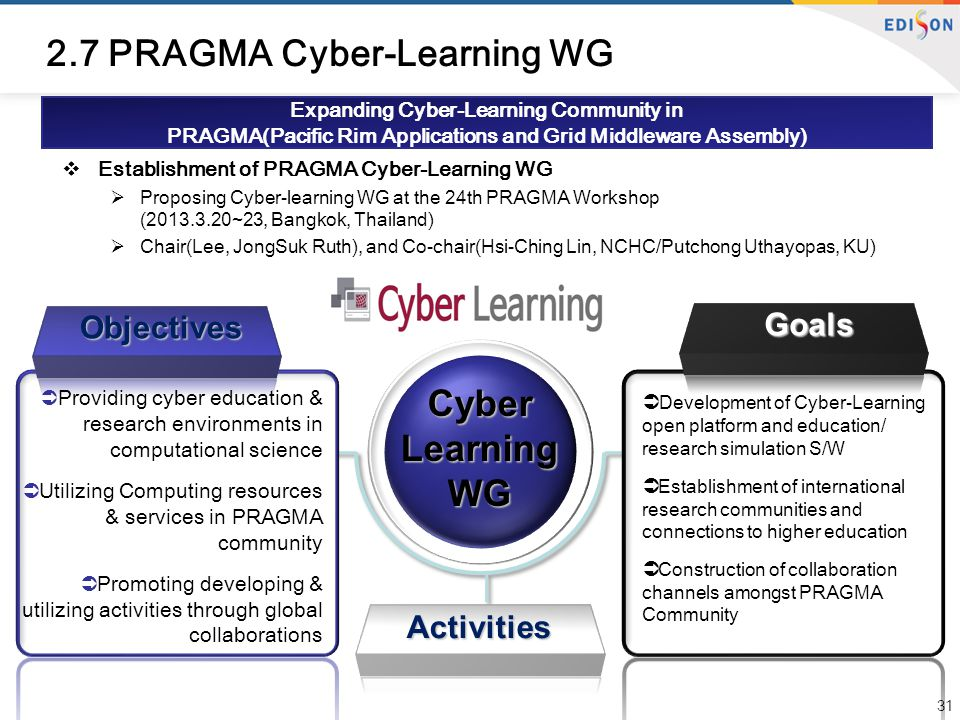 Expanding Cyber-Learning Community in PRAGMA(Pacific Rim Applications and Grid Middleware Assembly) 2.7 PRAGMA Cyber-Learning WG  Establishment of PRAGMA Cyber-Learning WG  Proposing Cyber-learning WG at the 24th PRAGMA Workshop (2013.3.20~23, Bangkok, Thailand)  Chair(Lee, JongSuk Ruth), and Co-chair(Hsi-Ching Lin, NCHC/Putchong Uthayopas, KU) 31 Cyber Learning WG Objectives Goals Activities  Providing cyber education & research environments in computational science  Utilizing Computing resources & services in PRAGMA community  Promoting developing & utilizing activities through global collaborations  Development of Cyber-Learning open platform and education/ research simulation S/W  Establishment of international research communities and connections to higher education  Construction of collaboration channels amongst PRAGMA Community