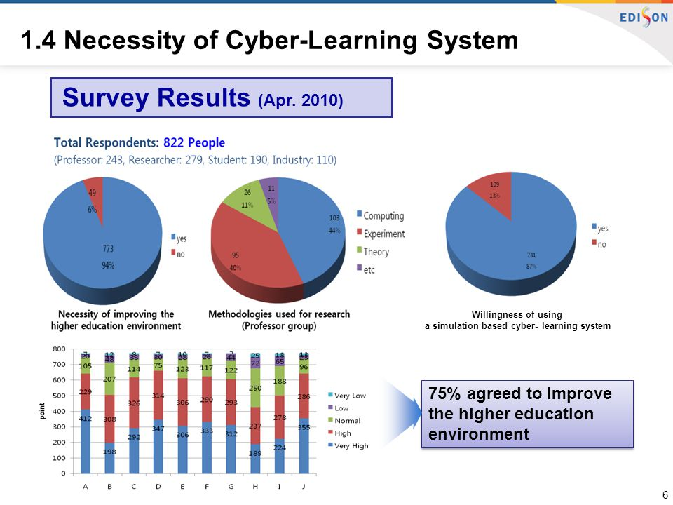 Survey Results (Apr.