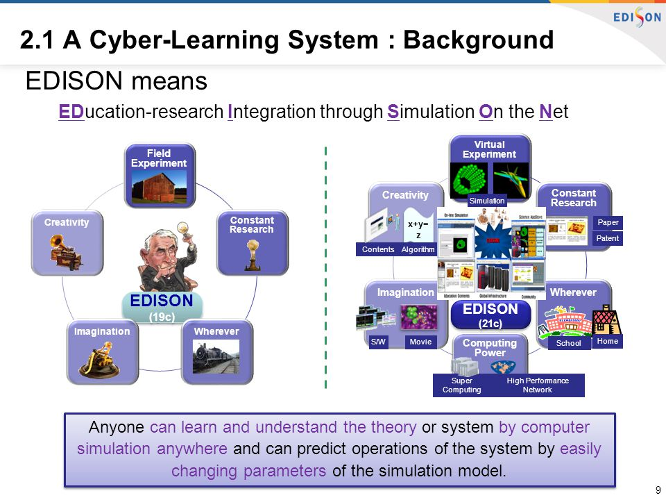 EDISON means EDucation-research Integration through Simulation On the Net Virtual Experiment Constant Research Wherever Computing Power ImaginationCre