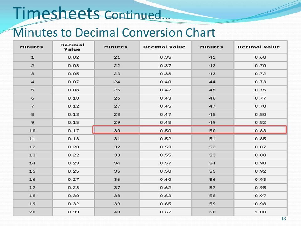 Timesheets Continued… Minutes to Decimal Conversion Chart 18