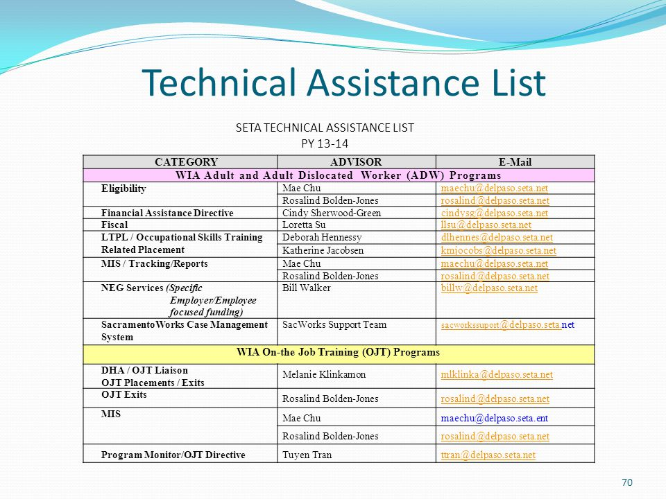Technical Assistance List CATEGORYADVISORE-Mail WIA Adult and Adult Dislocated Worker (ADW) Programs Eligibility Mae Chumaechu@delpaso.seta.net Rosali