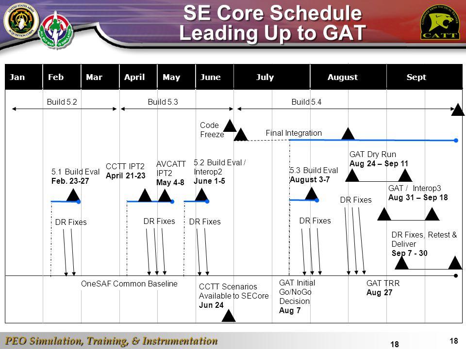 PEO Simulation, Training, & Instrumentation 18 DR Fixes, Retest & Deliver Sep 7 - 30 July SE Core Schedule Leading Up to GAT18 JanFebMarAprilMayJune A