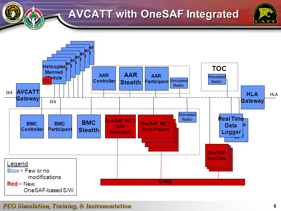 PEO Simulation, Training, & Instrumentation 7 SE Core OSI Entities, Units, and Behaviors Composed entities to meet the virtual domain Master Entity List (MEL) Created units to meet AVCATT and CCTT Added air formations based on existing AVCATT formations Enhancing or creating new OneSAF behaviors as required to meet AVCATT and CCTT training objectives