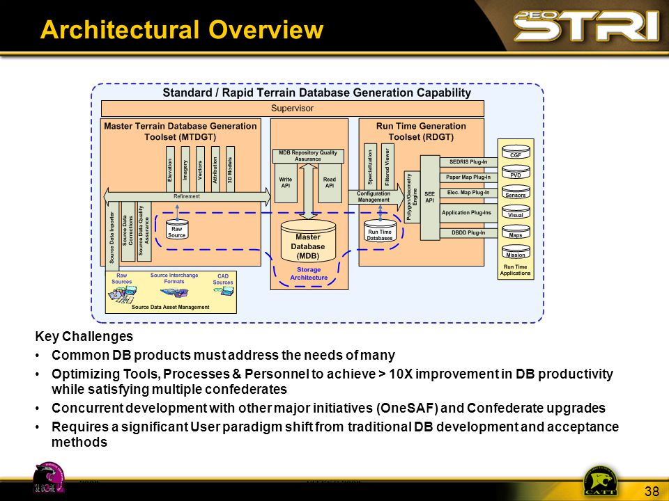 38 December 2008I/ITSEC 2008 Architectural Overview Key Challenges Common DB products must address the needs of many Optimizing Tools, Processes & Per