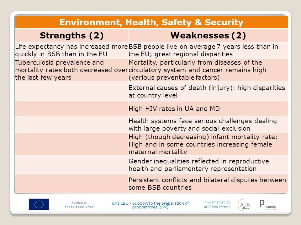 Environment, Health, Safety & Security Strengths (2)Weaknesses (2) Life expectancy has increased more quickly in BSB than in the EU BSB people live on average 7 years less than in the EU; great regional disparities Tuberculosis prevalence and mortality rates both decreased over the last few years Mortality, particularly from diseases of the circulatory system and cancer remains high (various preventable factors) External causes of death (injury): high disparities at country level High HIV rates in UA and MD Health systems face serious challenges dealing with large poverty and social exclusion High (though decreasing) infant mortality rate; High and in some countries increasing female maternal mortality Gender inequalities reflected in reproductive health and parliamentary representation Persistent conflicts and bilateral disputes between some BSB countries Implemented by AETS and Particip Funded by the European Union ENI CBC - Support to the preparation of programmes (SPP)