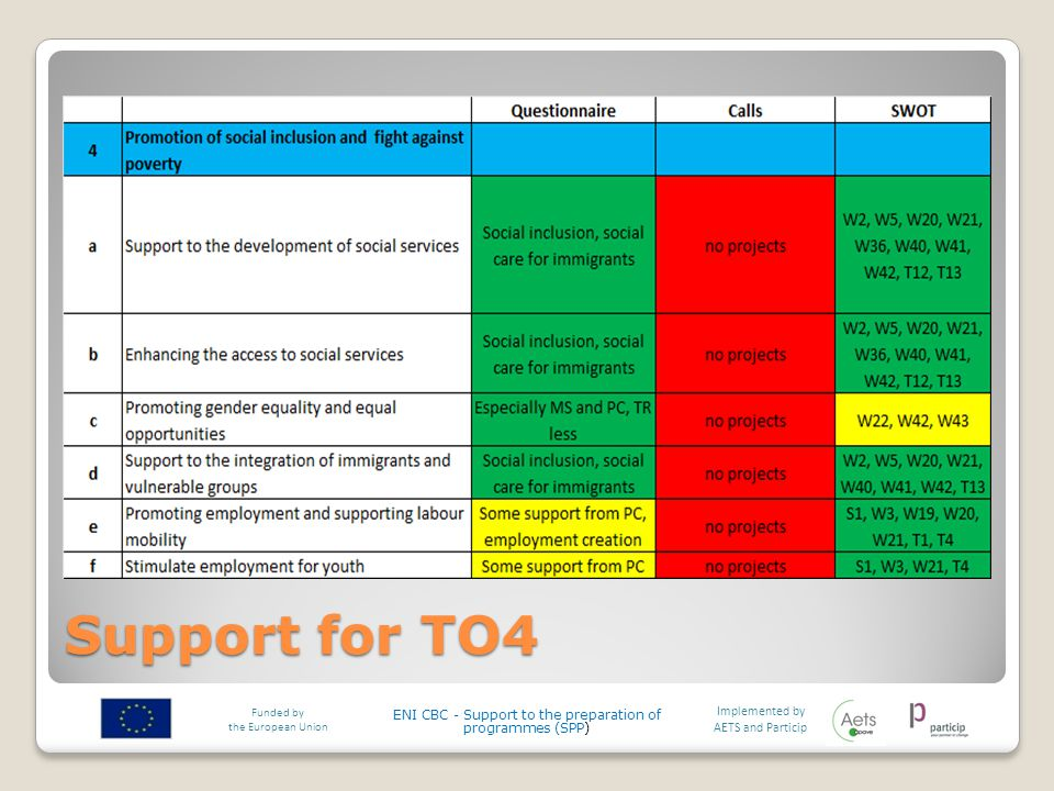 Support for TO4 Implemented by AETS and Particip Funded by the European Union ENI CBC - Support to the preparation of programmes (SPP)