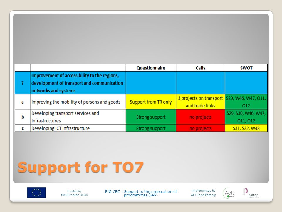 Support for TO7 Implemented by AETS and Particip Funded by the European Union ENI CBC - Support to the preparation of programmes (SPP)