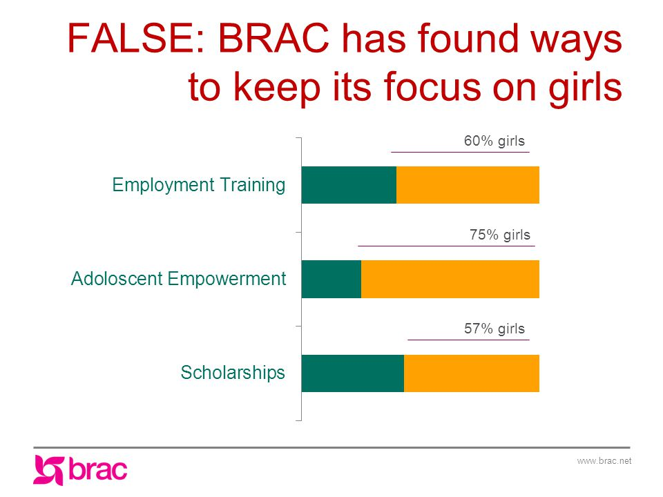 www.brac.net FALSE: BRAC has found ways to keep its focus on girls 75% girls 57% girls 60% girls