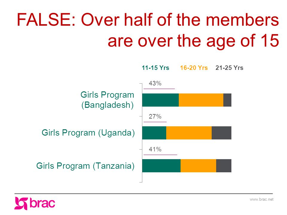 www.brac.net FALSE: Over half of the members are over the age of 15 11-15 Yrs16-20 Yrs 21-25 Yrs 43% 27% 41%