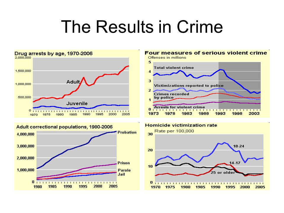 The Results in Crime
