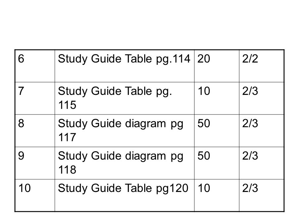 6Study Guide Table pg.114202/2 7Study Guide Table pg. 115 102/3 8Study Guide diagram pg 117 502/3 9Study Guide diagram pg 118 502/3 10Study Guide Tabl