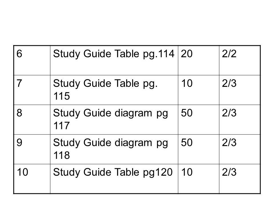 6Study Guide Table pg.114202/2 7Study Guide Table pg.
