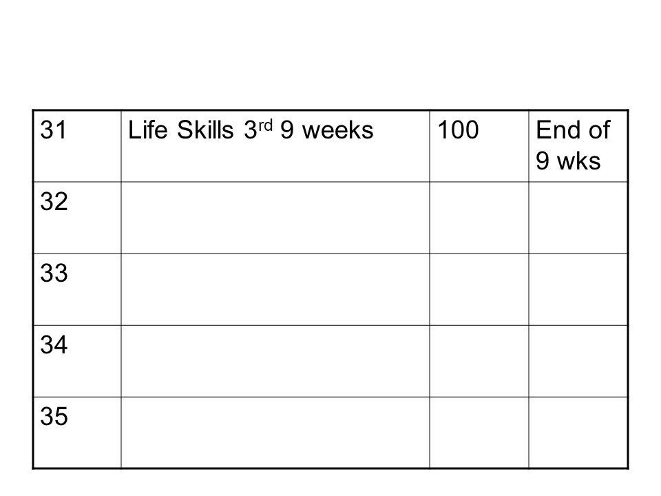 31Life Skills 3 rd 9 weeks100End of 9 wks 32 33 34 35
