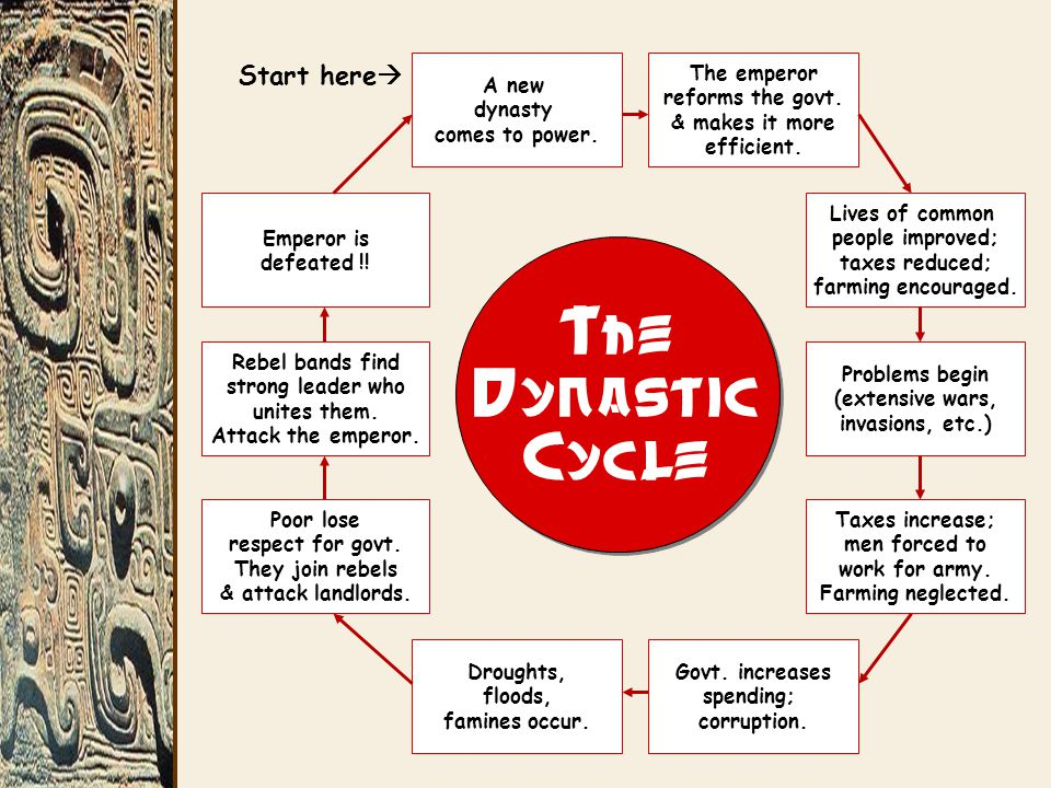 The Dynastic Cycle A new dynasty comes to power.