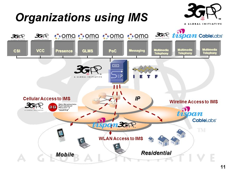 11 Organizations using IMS Mobile IP Residential Wireline Access to IMS PoCMessagingGLMS MultimediaTelephony Cellular Access to IMS Presence CSI WLAN Access to IMS VCC MultimediaTelephony MultimediaTelephony