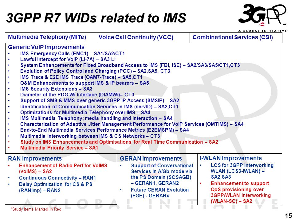 15 3GPP R7 WIDs related to IMS Generic VoIP Improvements IMS Emergency Calls (EMC1) – SA1/SA2/CT1 Lawful Intercept for VoIP (LI-7A) – SA3 LI System Enhancements for Fixed Broadband Access to IMS (FBI, ISE) – SA2/SA3/SA5/CT1,CT3 Evolution of Policy Control and Charging (PCC) – SA2,SA5, CT3 IMS Trace & E2E IMS Trace (OAM7-Trace) – SA5,CT1 O&M Enhancements to support IMS & IP bearers – SA5 IMS Security Extensions – SA3 Diameter of the PDG Wi Interface (DIAMWi)– CT3 Support of SMS & MMS over generic 3GPP IP Access (SMSIP) – SA2 Identification of Communication Services in IMS (servID) – SA2,CT1 Optimizations for Multimedia Telephony over IMS – SA4 IMS Multimedia Telephony; media handling and interaction – SA4 Characterization of Adaptive Jitter Management Performance for VoIP Services (OMTIMS) – SA4 End-to-End Multimedia Services Performance Metrics (E2EMSPM) – SA4 Multimedia Interworking between IMS & CS Networks – CT3 Study on IMS Enhancements and Optimisations for Real Time Communication – SA2 Multimedia Priority Service – SA1 RAN Improvements Enhancement of Radio Perf for VoIMS (voIMS) – SA2 Continuous Connectivity – RAN1 Delay Optimization for CS & PS (RANimp) – RAN2 Multimedia Telephony (MITe) Voice Call Continuity (VCC) GERAN Improvements Support of Conversational Services in A/Gb mode via the PS Domain (SCSAGB) – GERAN1, GERAN2 Future GERAN Evolution (FGE) - GERANx I-WLAN Improvements LCS for 3GPP Interworking WLAN (LCS3-IWLAN) – SA2,SA3 Enhancement to support QoS provisioning over 3GPP/WLAN Interworking (WLAN-SC) – SA2 *Study Items Marked in Red Combinational Services (CSI)