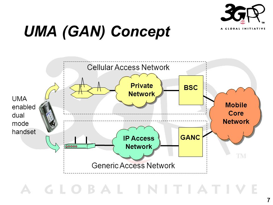 7 UMA (GAN) Concept UMA enabled dual mode handset Cellular Access Network Generic Access Network Private Network BSC IP Access Network GANC Mobile Core Network