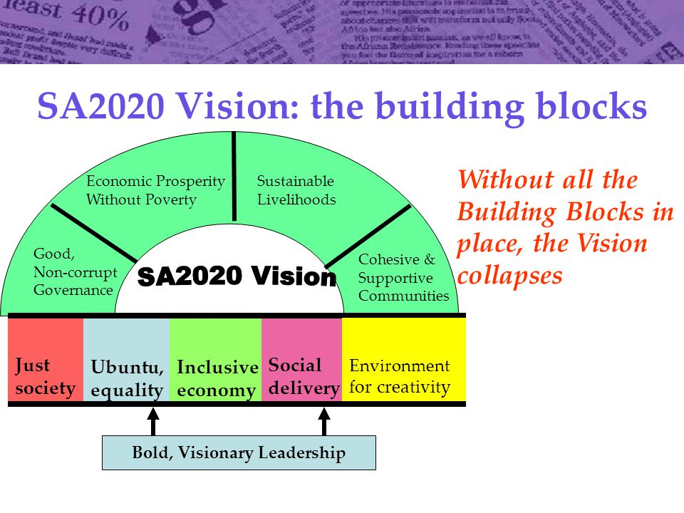 SA2020 Vision: the building blocks Just society Ubuntu, equality Inclusive economy Social delivery Good, Non-corrupt Governance Economic Prosperity Without Poverty Sustainable Livelihoods Cohesive & Supportive Communities Environment for creativity Bold, Visionary Leadership Without all the Building Blocks in place, the Vision collapses