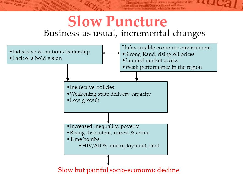 Slow Puncture Indecisive & cautious leadership Lack of a bold vision Business as usual, incremental changes Increased inequality, poverty Rising discontent, unrest & crime Time bombs: HIV/AIDS, unemployment, land Unfavourable economic environment Strong Rand, rising oil prices Limited market access Weak performance in the region Slow but painful socio-economic decline Ineffective policies Weakening state delivery capacity Low growth