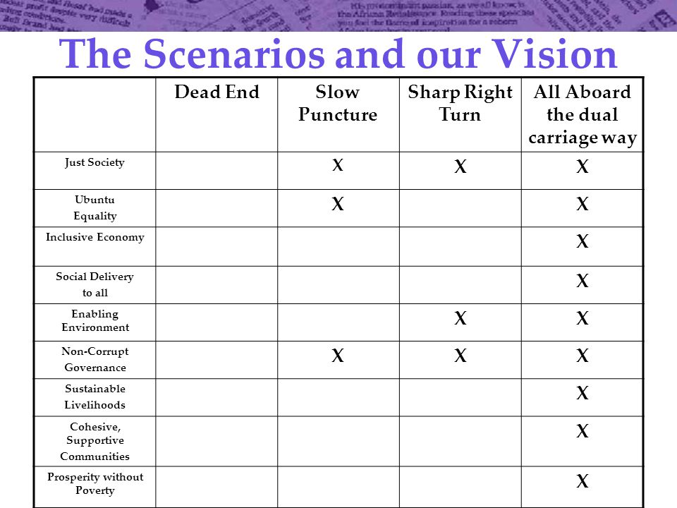 The Scenarios and our Vision Dead EndSlow Puncture Sharp Right Turn All Aboard the dual carriage way Just Society X XX Ubuntu Equality XX Inclusive Economy X Social Delivery to all X Enabling Environment XX Non-Corrupt Governance XXX Sustainable Livelihoods X Cohesive, Supportive Communities X Prosperity without Poverty X