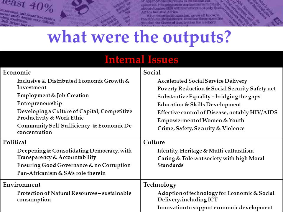 what were the outputs.