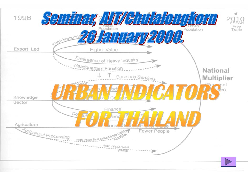 8/25/2014 Technical activities  Seek data sources  Report on adequacy of policy data system  Establish implementation strategy  Definition of urban