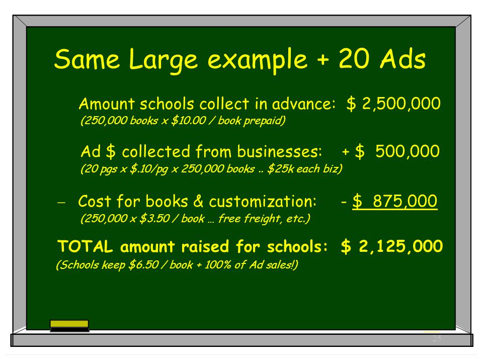 25 Same Large example + 20 Ads Amount schools collect in advance: $ 2,500,000 (250,000 books x $10.00 / book prepaid) Ad $ collected from businesses: + $ 500,000 (20 pgs x $.10/pg x 250,000 books..