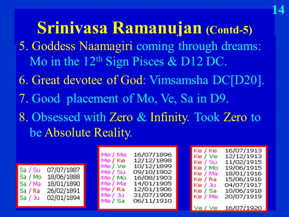 Srinivasa Ramanujan (Contd-5) 5. Goddess Naamagiri coming through dreams: Mo in the 12 th Sign Pisces & D12 DC. 6. Great devotee of God: Vimsamsha DC[